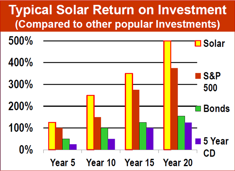 Part 2 Energy Sources Return On Investment Roi