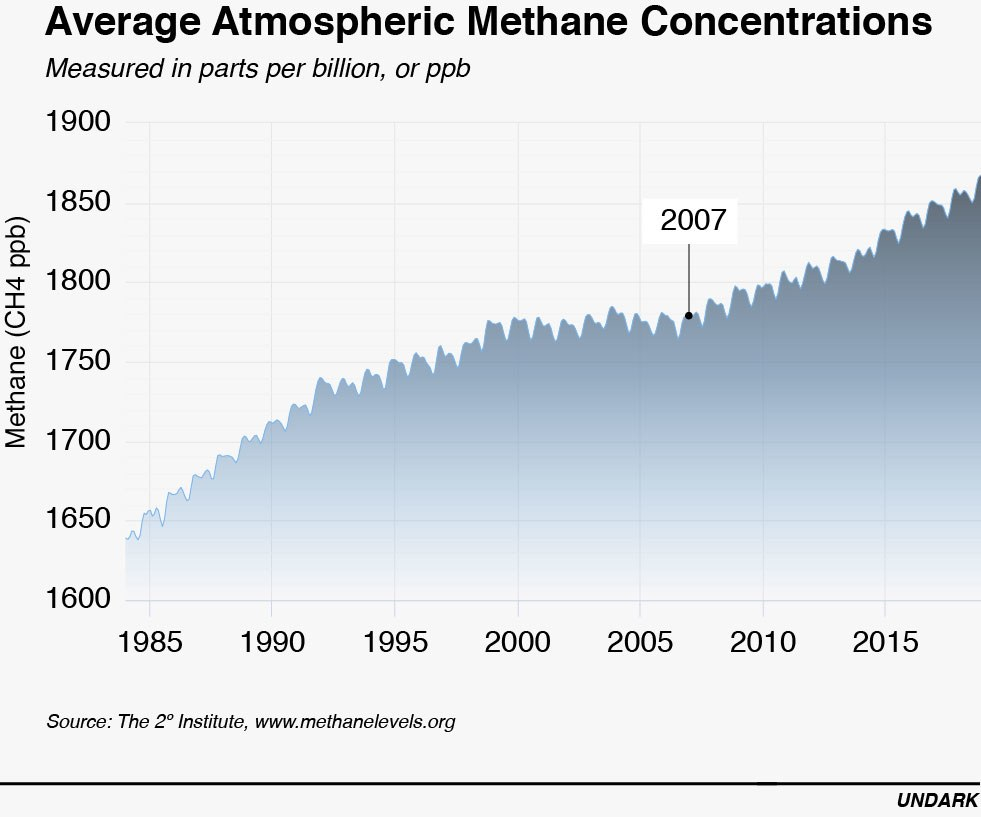 Zero Methane Emissions Goal May Be Elusive For Any Driller